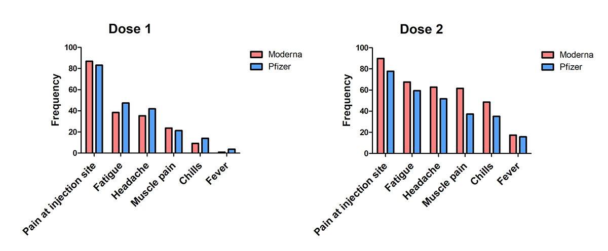 Pfizer Vs Moderna Covid 19 Vaccine Graphs